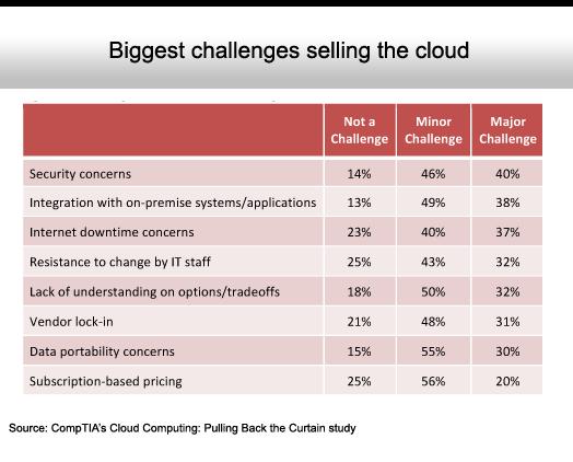 The State of Cloud Computing Adoption - slide 11