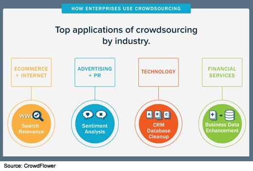 The State of Enterprise Crowdsourcing - slide 2