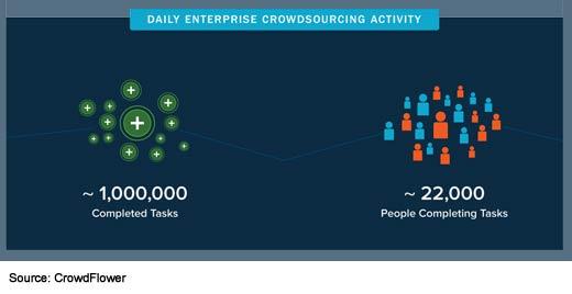 The State of Enterprise Crowdsourcing - slide 4