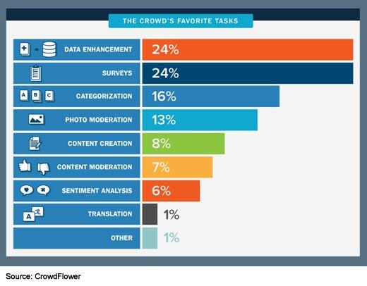 The State of Enterprise Crowdsourcing - slide 7