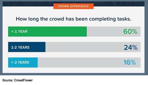 The State of Enterprise Crowdsourcing - slide 9