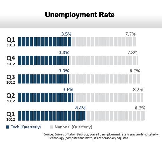 Tech Employment Snapshot - Q1 2013 - slide 2