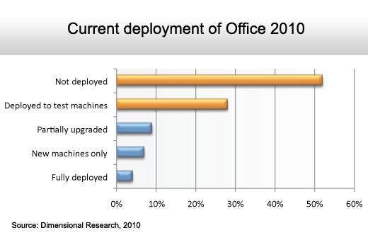 The State of the Microsoft Desktop - slide 2