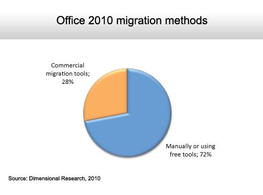 The State of the Microsoft Desktop - slide 5