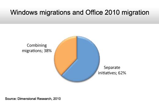 The State of the Microsoft Desktop - slide 7