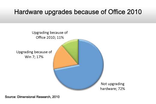 The State of the Microsoft Desktop - slide 10