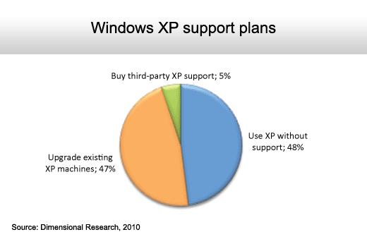 The State of the Microsoft Desktop - slide 11