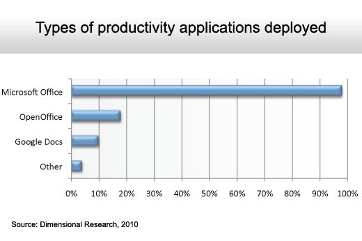 The State of the Microsoft Desktop - slide 12