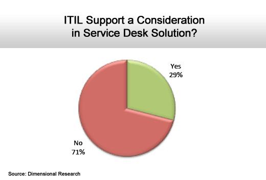 ITIL Gets Stuck in Idle - slide 3