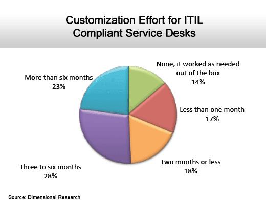 ITIL Gets Stuck in Idle - slide 4