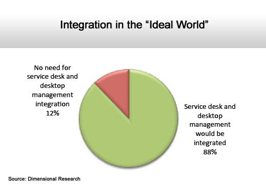 ITIL Gets Stuck in Idle - slide 7