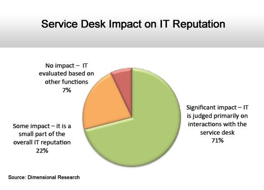 ITIL Gets Stuck in Idle - slide 10