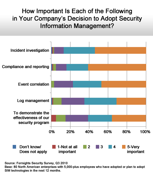 More IT Organizations Leverage Analytics to Bolster Security - slide 2
