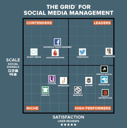 The Best Social Media Management Software - slide 2