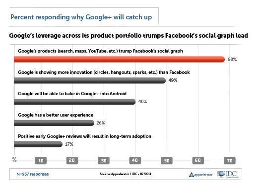 Google Versus Apple: The Big Showdown - slide 7