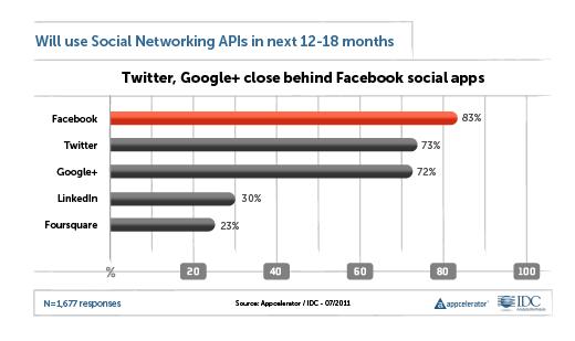 Google Versus Apple: The Big Showdown - slide 11