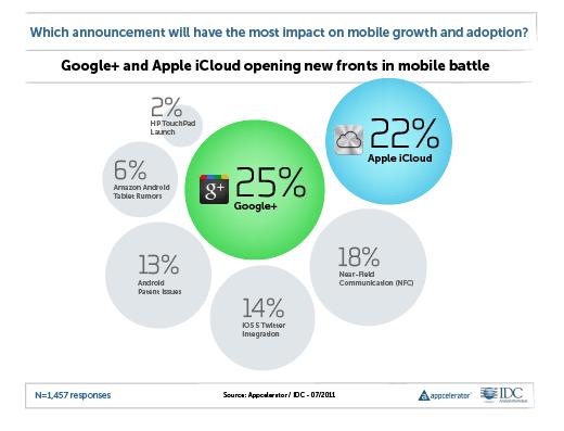 Google Versus Apple: The Big Showdown - slide 12