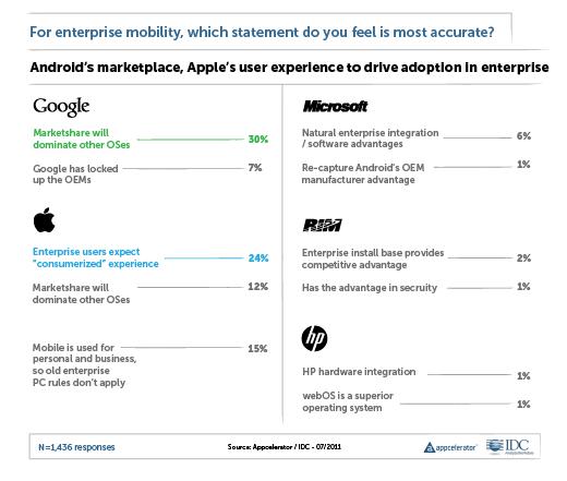 Google Versus Apple: The Big Showdown - slide 13