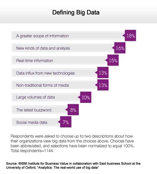 Making Sense of Big Data in the Real Business World - slide 2