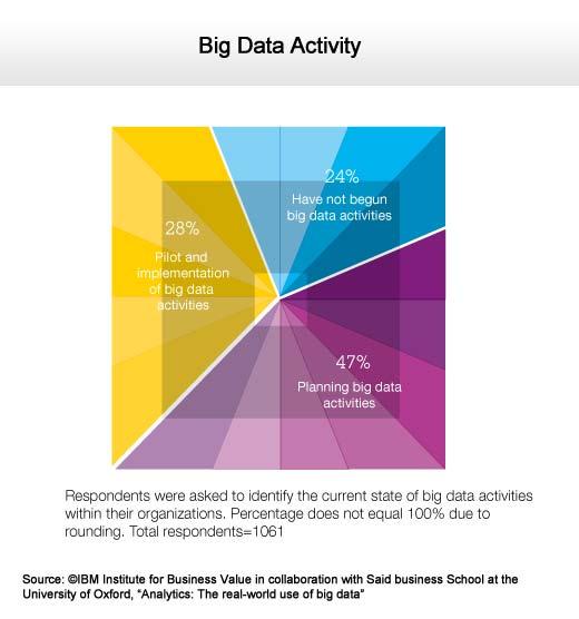 Making Sense of Big Data in the Real Business World - slide 3