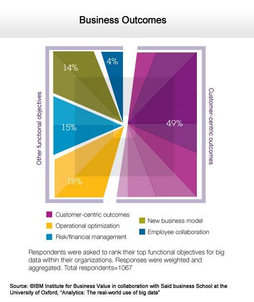 Making Sense of Big Data in the Real Business World - slide 4