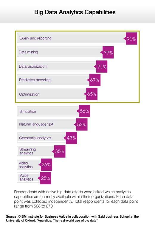Making Sense of Big Data in the Real Business World - slide 7