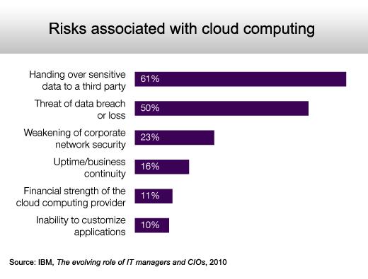 The Cloud Computing Fear Factor - slide 5
