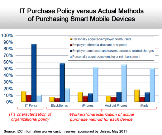 The State of the Consumerization of IT - slide 17