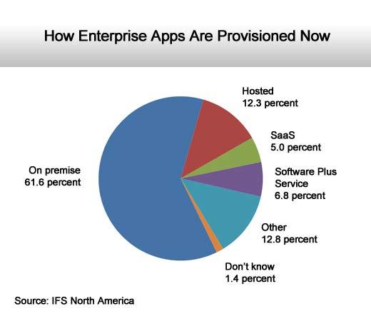 Cloud-Hosting Preferences for Enterprise Resource Planning (ERP) Software - slide 3