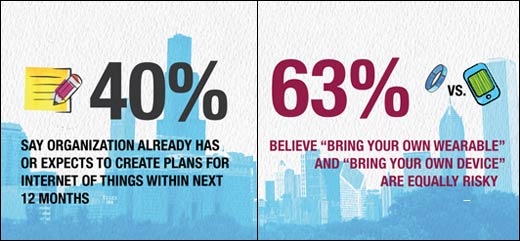 Survey Finds North American Workplaces Are Not Ready for Wearable Tech - slide 3