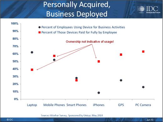 Consumerism Opens Corporate Security Gap - slide 3