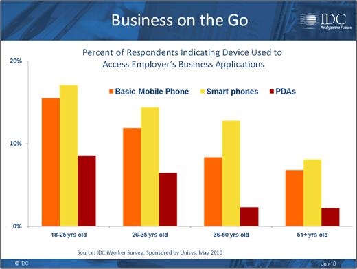 Consumerism Opens Corporate Security Gap - slide 8