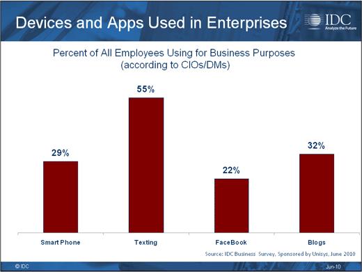 Consumerism Opens Corporate Security Gap - slide 11