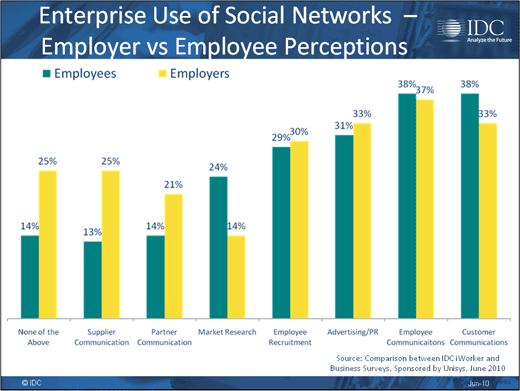 Consumerism Opens Corporate Security Gap - slide 12