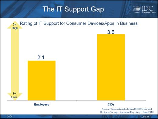 Consumerism Opens Corporate Security Gap - slide 13