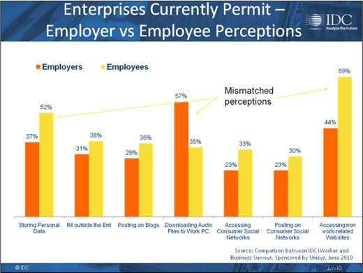 Consumerism Opens Corporate Security Gap - slide 14
