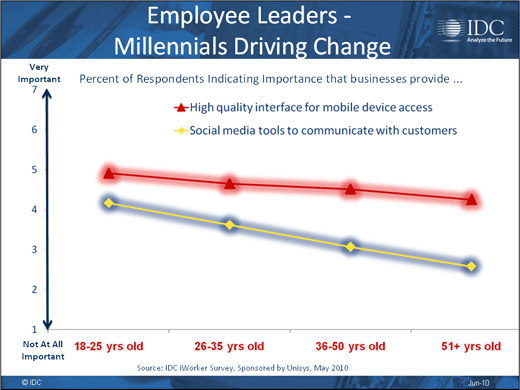 Consumerism Opens Corporate Security Gap - slide 15