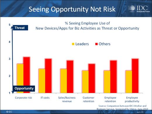 Consumerism Opens Corporate Security Gap - slide 18