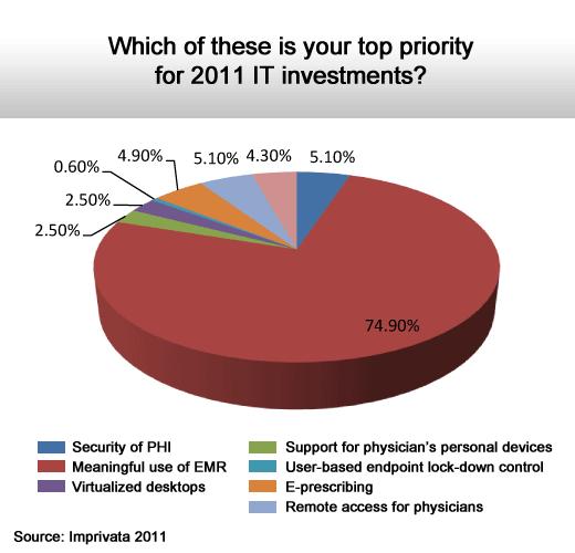 2011 Health Care IT Survey - slide 2