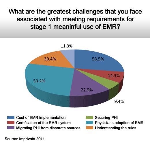 2011 Health Care IT Survey - slide 3