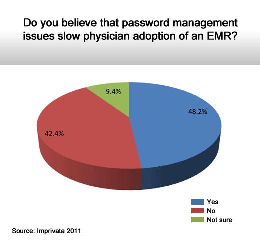 2011 Health Care IT Survey - slide 4