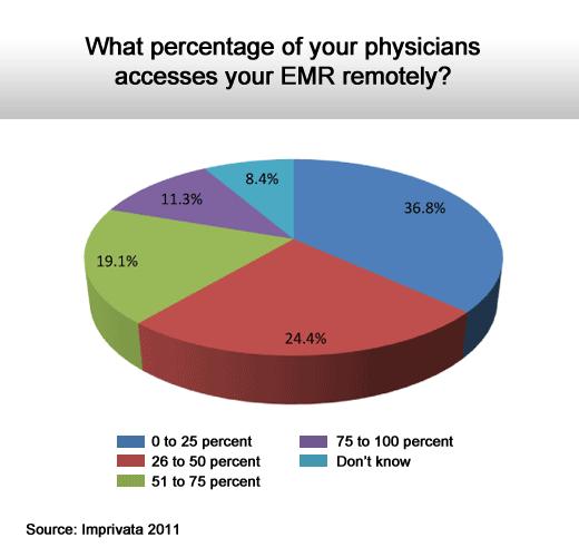 2011 Health Care IT Survey - slide 6