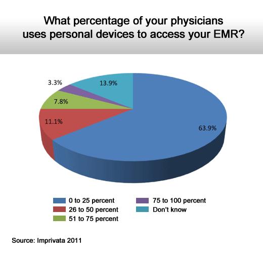 2011 Health Care IT Survey - slide 7