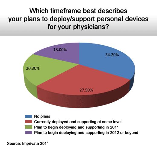 2011 Health Care IT Survey - slide 8