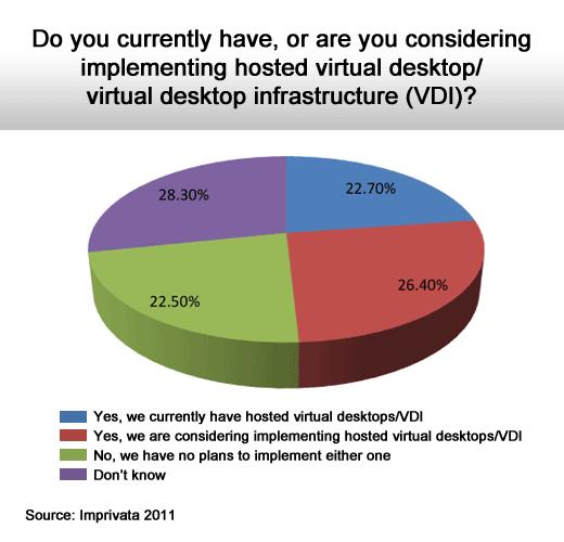 2011 Health Care IT Survey - slide 9