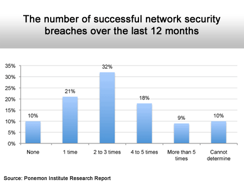 Losing the War for IT Security - slide 2