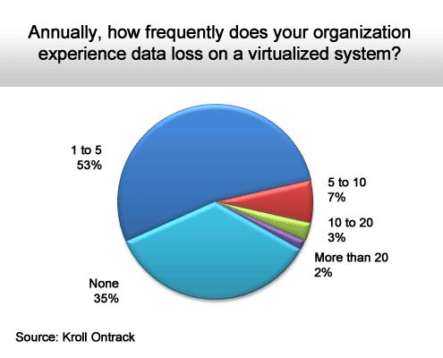 The Hidden Data Loss Dangers of Virtualization - slide 2