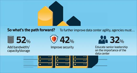 Agile Federal Data Centers: The Drive to Thrive - slide 6