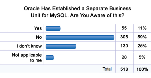 Sun May Be Gone, but Java and MySQL Live On - slide 7