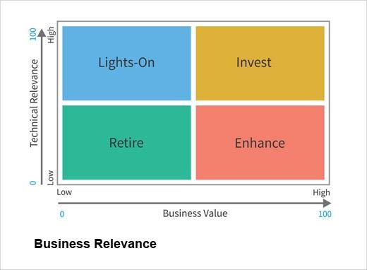 5 Steps to Rationalize Your Application Portfolios - slide 3
